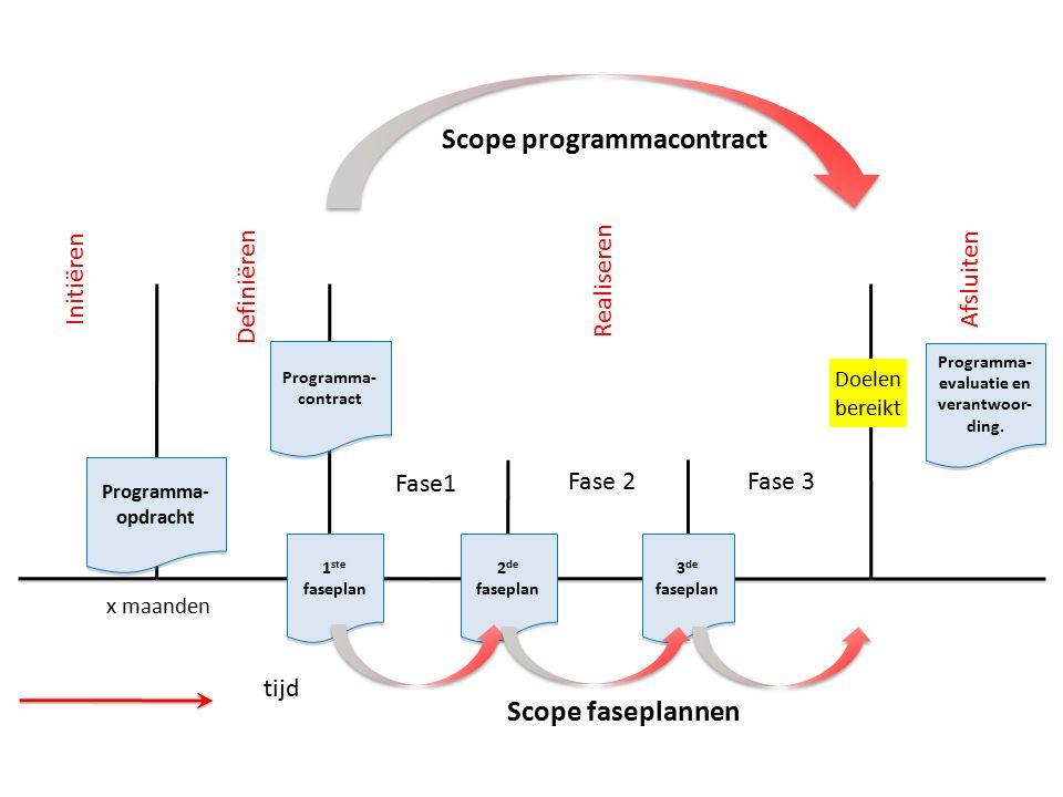 Initiëren Definiëren Realiseren Afsluiten Fase1 Fase 2 Fase 3 x maanden Doelen bereikt tijd Programma- opdracht Programma- opdracht Programma- contrac