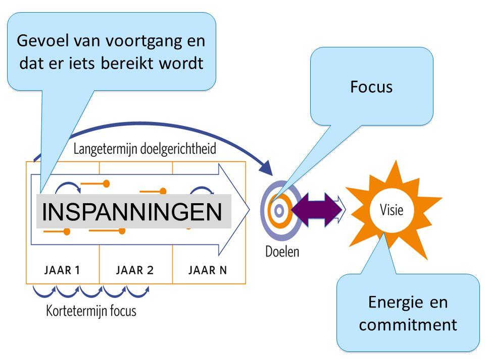 INSPANNINGEN Energie en commitment Energie en commitment Focus Gevoel van voortgang en dat er iets bereikt wordt