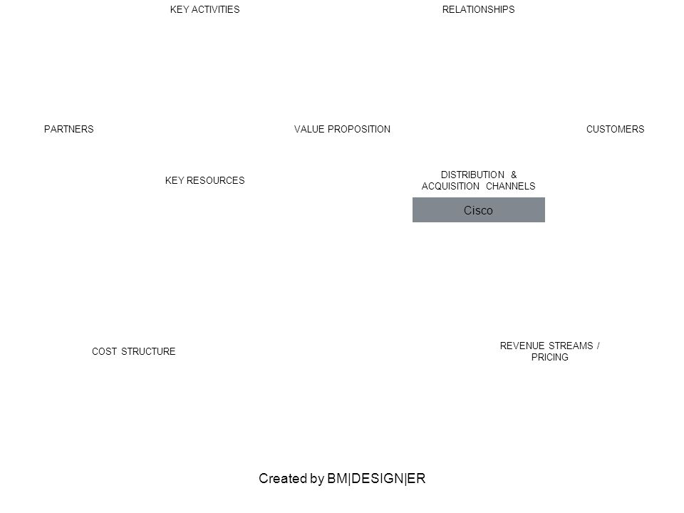 Created by BM DESIGN ER PARTNERSVALUE PROPOSITIONCUSTOMERS KEY ACTIVITIESRELATIONSHIPS KEY RESOURCES DISTRIBUTION & ACQUISITION CHANNELS Cisco COST ST