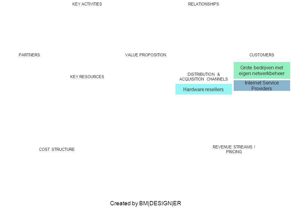 Created by BM|DESIGN|ER PARTNERSVALUE PROPOSITIONCUSTOMERS Grote bedrijven met eigen netwerkbeheer Internet Service Providers KEY ACTIVITIESRELATIONSH