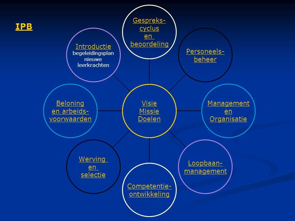 Visie Missie Doelen Gespreks- cyclus en beoordeling Personeels- beheer Management en Organisatie Loopbaan- management Competentie- ontwikkeling Werving en selectie Beloning en arbeids- voorwaarden Introductie begeleidingsplan nieuwe leerkrachten IPB
