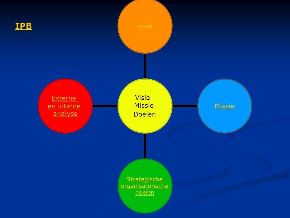 Competentie- ontwikkeling Professionele ontwikkeling Professionele gesprekken Professionali- serings mogelijkheden Opleidingsplan Job- rotation IPB