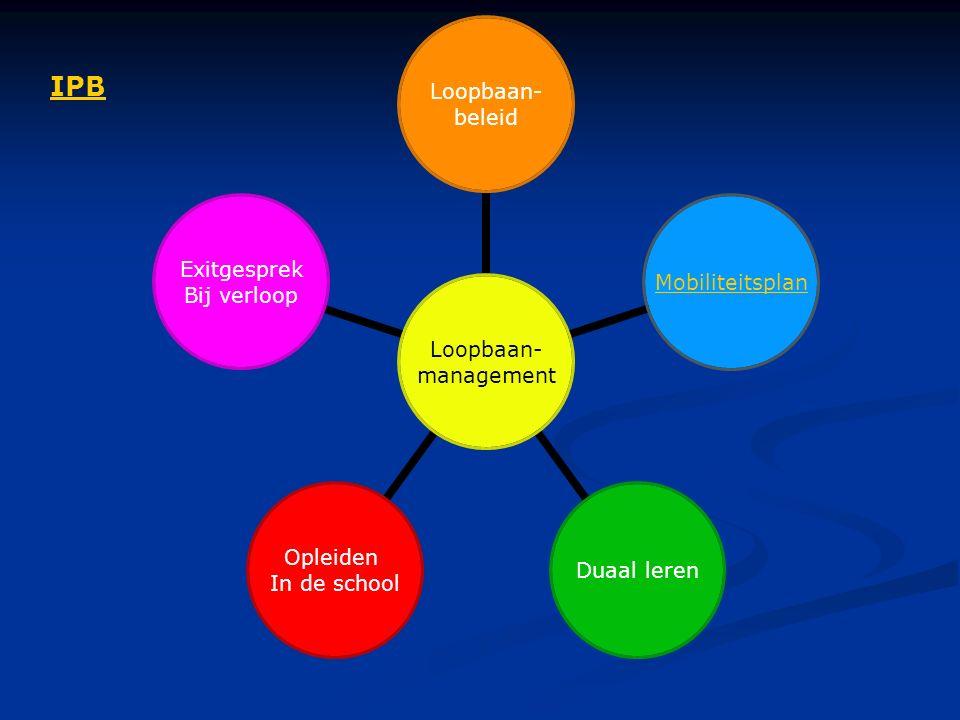 Loopbaan- management Loopbaan- beleid MobiliteitsplanDuaal leren Opleiden In de school Exitgesprek Bij verloop IPB