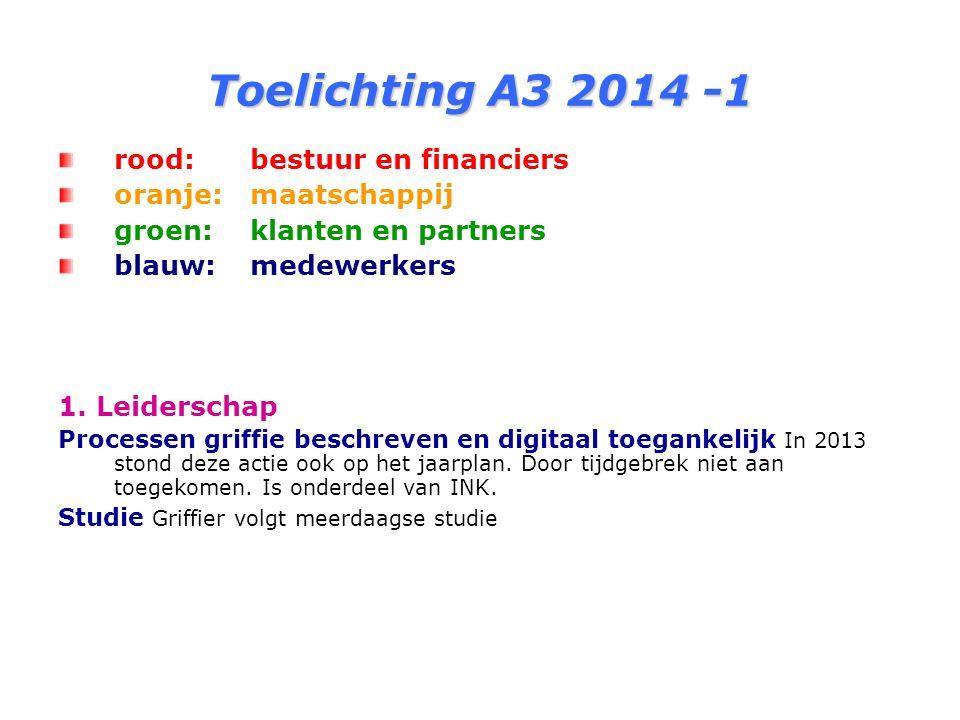 Toelichting A3 2014 -1 rood: bestuur en financiers oranje: maatschappij groen: klanten en partners blauw: medewerkers 1.