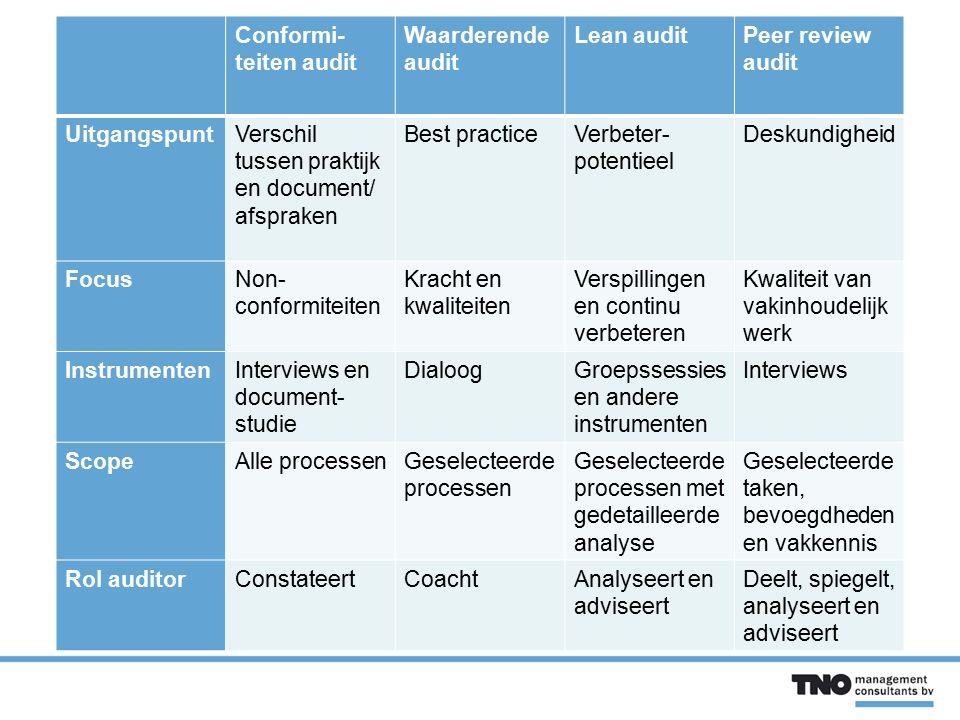 Conformi- teiten audit Waarderende audit Lean auditPeer review audit UitgangspuntVerschil tussen praktijk en document/ afspraken Best practiceVerbeter