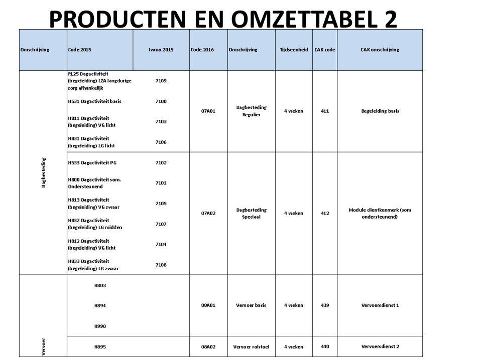 PRODUCTEN EN OMZETTABEL 2