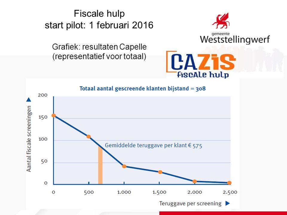 Fiscale hulp start pilot: 1 februari 2016 Grafiek: resultaten Capelle (representatief voor totaal)