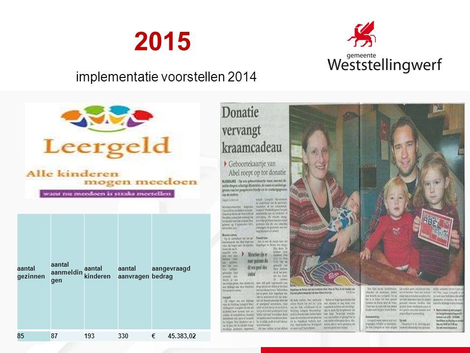 2015 implementatie voorstellen 2014 aantal gezinnen aantal aanmeldin gen aantal kinderen aantal aanvragen aangevraagd bedrag 8587193330€ 45.383,02