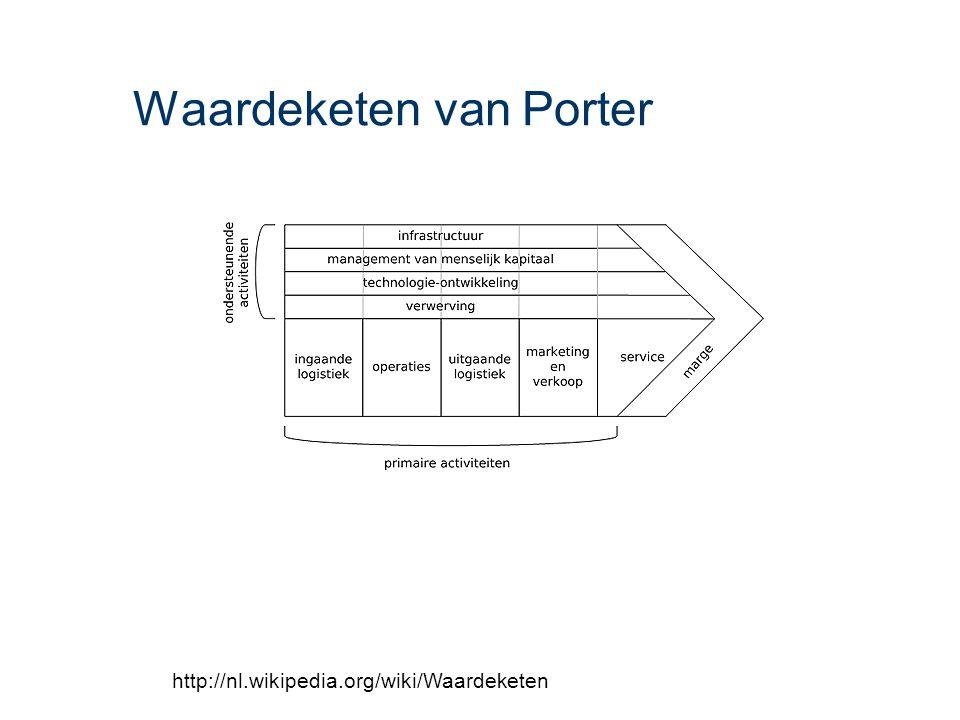 Waardeketen van Porter http://nl.wikipedia.org/wiki/Waardeketen