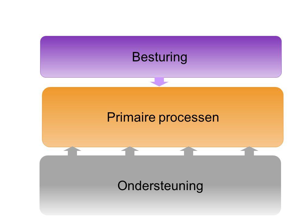 Ondersteuning Primaire processen Besturing