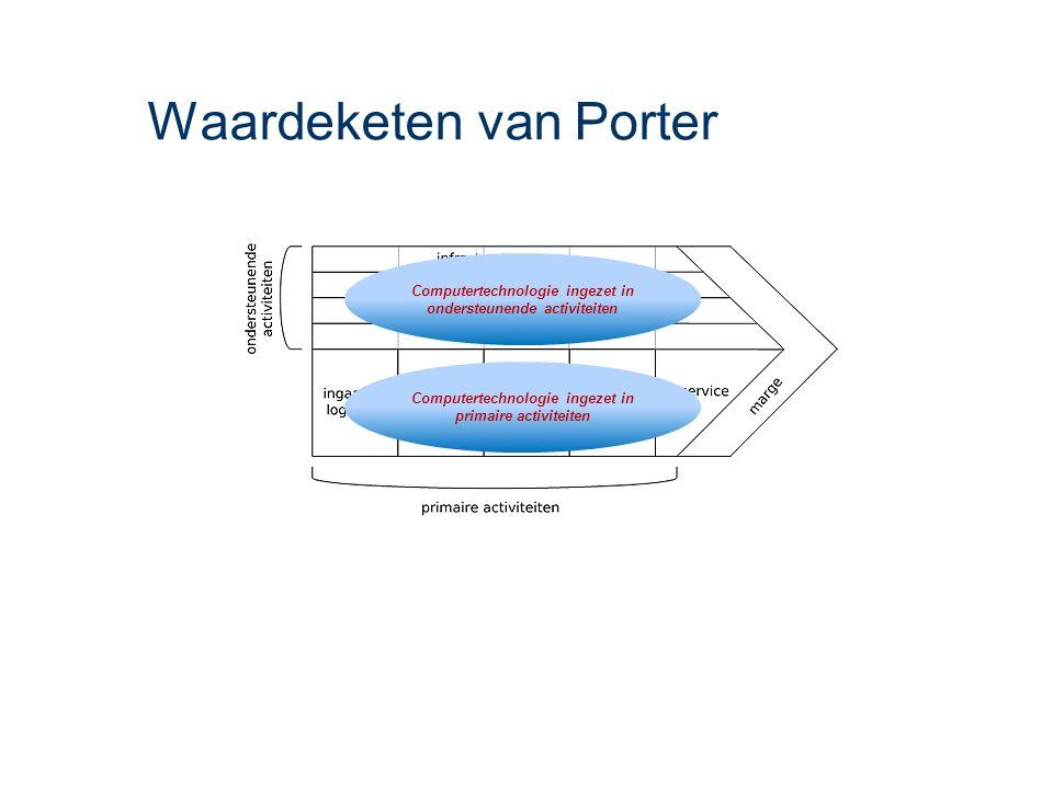 Waardeketen van Porter Computertechnologie ingezet in ondersteunende activiteiten Computertechnologie ingezet in primaire activiteiten