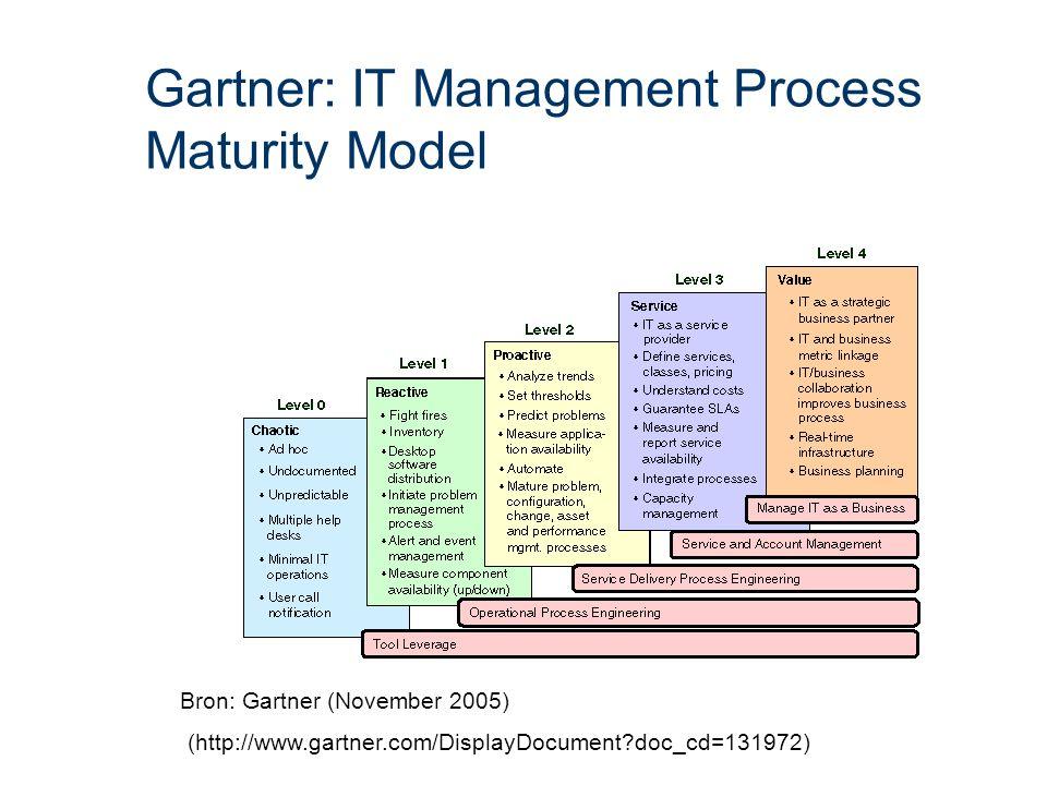 Gartner: IT Management Process Maturity Model Bron: Gartner (November 2005) (http://www.gartner.com/DisplayDocument doc_cd=131972)