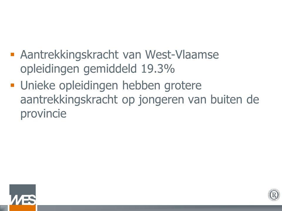  Aantrekkingskracht van West-Vlaamse opleidingen gemiddeld 19.3%  Unieke opleidingen hebben grotere aantrekkingskracht op jongeren van buiten de pro