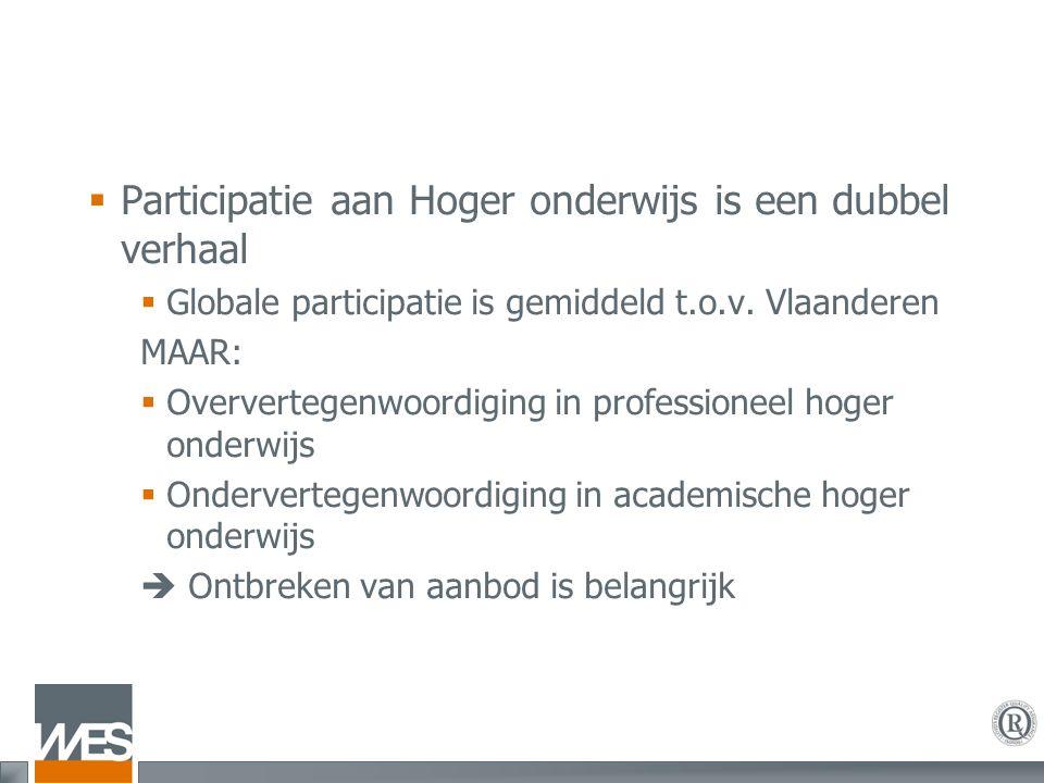  Participatie aan Hoger onderwijs is een dubbel verhaal  Globale participatie is gemiddeld t.o.v. Vlaanderen MAAR:  Oververtegenwoordiging in profe