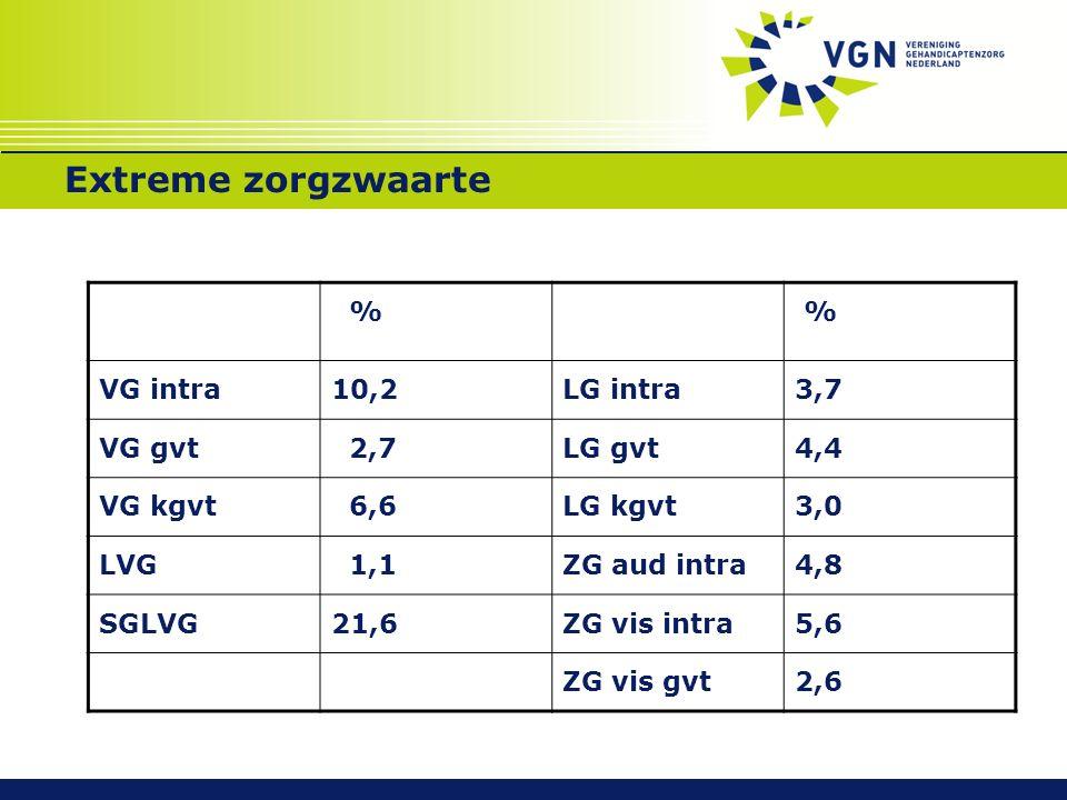 Extreme zorgzwaarte % % VG intra10,2LG intra3,7 VG gvt 2,7LG gvt4,4 VG kgvt 6,6LG kgvt3,0 LVG 1,1ZG aud intra4,8 SGLVG21,6ZG vis intra5,6 ZG vis gvt2,6