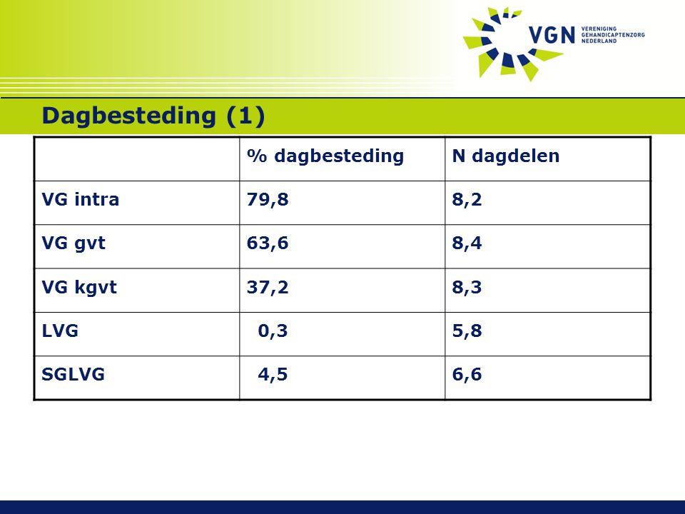 Dagbesteding (1) % dagbestedingN dagdelen VG intra79,88,2 VG gvt63,68,4 VG kgvt37,28,3 LVG 0,35,8 SGLVG 4,56,6