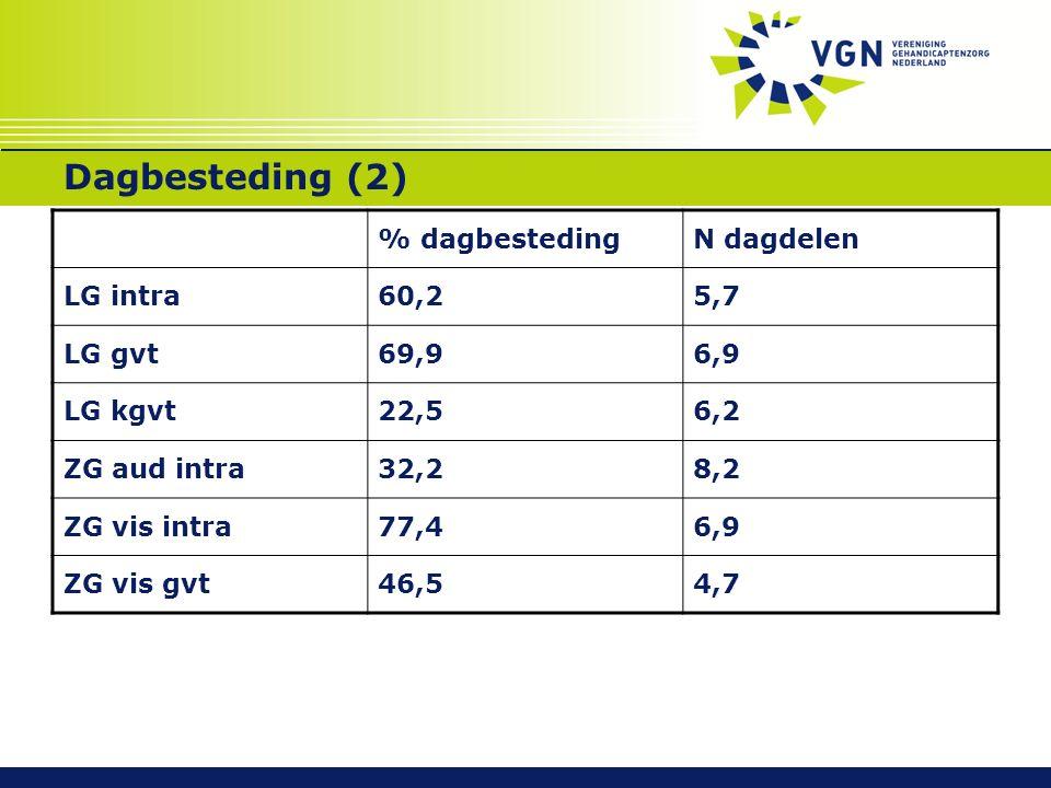 Dagbesteding (2) % dagbestedingN dagdelen LG intra60,25,7 LG gvt69,96,9 LG kgvt22,56,2 ZG aud intra32,28,2 ZG vis intra77,46,9 ZG vis gvt46,54,7