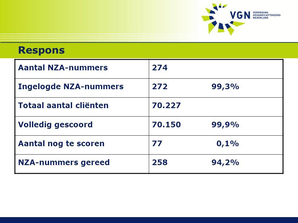 Respons Aantal NZA-nummers274 Ingelogde NZA-nummers27299,3% Totaal aantal cliënten70.227 Volledig gescoord70.150 99,9% Aantal nog te scoren77 0,1% NZA-nummers gereed258 94,2%