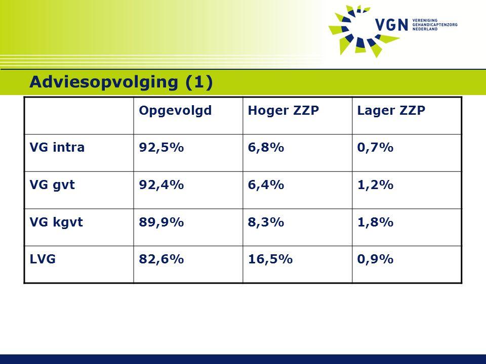 Adviesopvolging (1) OpgevolgdHoger ZZPLager ZZP VG intra92,5%6,8%0,7% VG gvt92,4%6,4%1,2% VG kgvt89,9%8,3%1,8% LVG82,6%16,5%0,9%