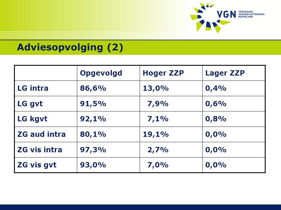 Adviesopvolging (2) OpgevolgdHoger ZZPLager ZZP LG intra86,6%13,0%0,4% LG gvt91,5% 7,9%0,6% LG kgvt92,1% 7,1%0,8% ZG aud intra80,1%19,1%0,0% ZG vis intra97,3% 2,7%0,0% ZG vis gvt93,0% 7,0%0,0%