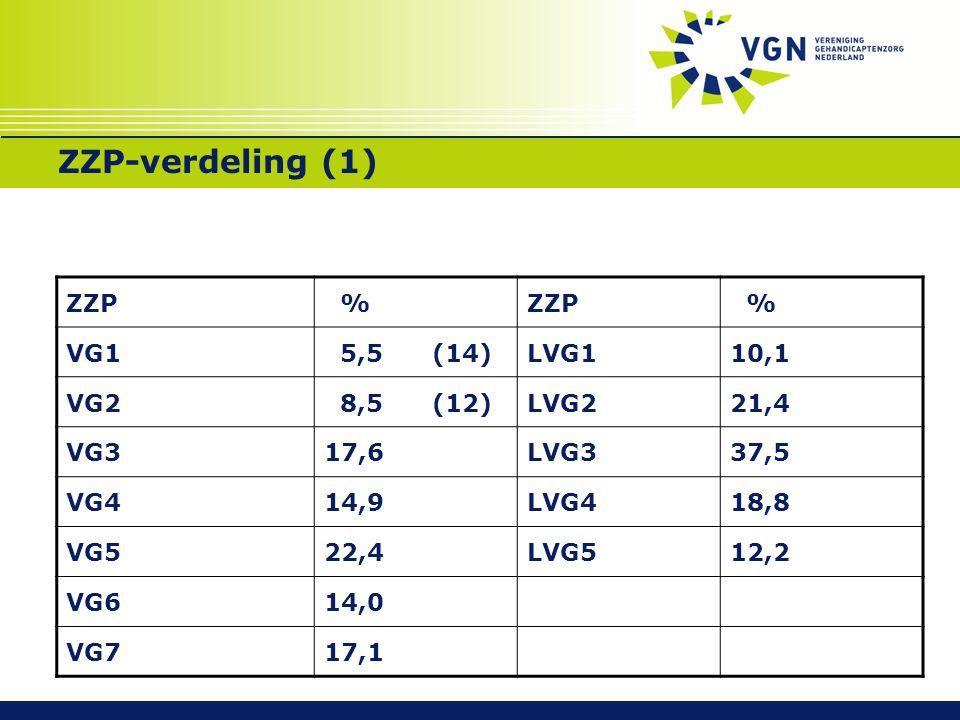ZZP-verdeling (1) ZZP % % VG1 5,5 (14)LVG110,1 VG2 8,5 (12)LVG221,4 VG317,6LVG337,5 VG414,9LVG418,8 VG522,4LVG512,2 VG614,0 VG717,1