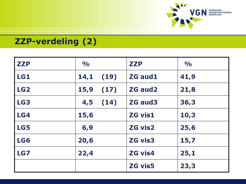 ZZP-verdeling (2) ZZP % % LG114,1 (19)ZG aud141,9 LG215,9 (17)ZG aud221,8 LG3 4,5 (14)ZG aud336,3 LG415,6ZG vis110,3 LG5 6,9ZG vis225,6 LG620,6ZG vis315,7 LG722,4ZG vis425,1 ZG vis523,3