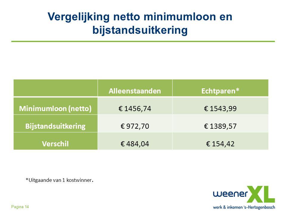 Vergelijking netto minimumloon en bijstandsuitkering Pagina 14 AlleenstaandenEchtparen* Minimumloon (netto)€ 1456,74€ 1543,99 Bijstandsuitkering€ 972,70€ 1389,57 Verschil€ 484,04€ 154,42 *Uitgaande van 1 kostwinner.