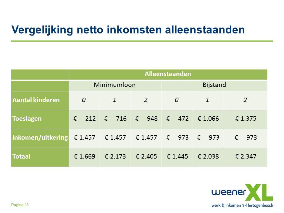 Vergelijking netto inkomsten alleenstaanden Pagina 15 Alleenstaanden MinimumloonBijstand Aantal kinderen012012 Toeslagen € 212 € 716 € 948 € 472 € 1.066 € 1.375 Inkomen/uitkering € 1.457 € 973 Totaal € 1.669 € 2.173 € 2.405 € 1.445 € 2.038 € 2.347