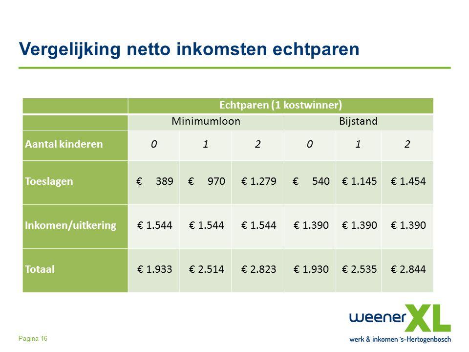 Vergelijking netto inkomsten echtparen Pagina 16 Echtparen (1 kostwinner) MinimumloonBijstand Aantal kinderen012012 Toeslagen € 389 € 970 € 1.279 € 540 € 1.145 € 1.454 Inkomen/uitkering € 1.544 € 1.390 Totaal € 1.933 € 2.514 € 2.823 € 1.930 € 2.535 € 2.844