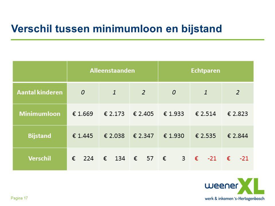 Verschil tussen minimumloon en bijstand Pagina 17 AlleenstaandenEchtparen Aantal kinderen012012 Minimumloon€ 1.669€ 2.173€ 2.405€ 1.933€ 2.514€ 2.823 Bijstand€ 1.445€ 2.038€ 2.347€ 1.930€ 2.535€ 2.844 Verschil€ 224€ 134€ 57€ 3€ -21