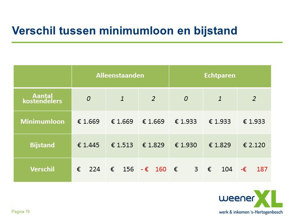 Verschil tussen minimumloon en bijstand Pagina 19 AlleenstaandenEchtparen Aantal kostendelers 012012 Minimumloon€ 1.669 € 1.933 Bijstand€ 1.445€ 1.513€ 1.829€ 1.930€ 1.829€ 2.120 Verschil€ 224€ 156- € 160€ 3€ 104-€ 187