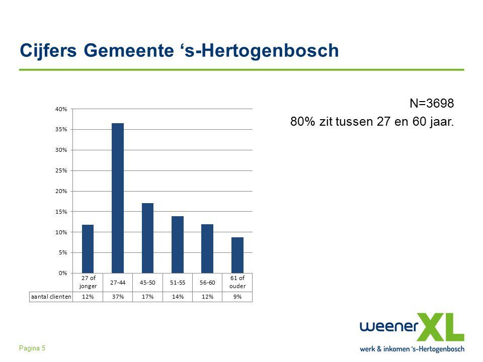 Cijfers Gemeente 's-Hertogenbosch N=3698 80% zit tussen 27 en 60 jaar. Pagina 5