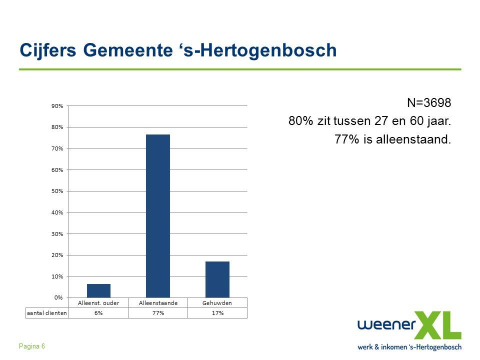 Cijfers Gemeente 's-Hertogenbosch N=3698 80% zit tussen 27 en 60 jaar.