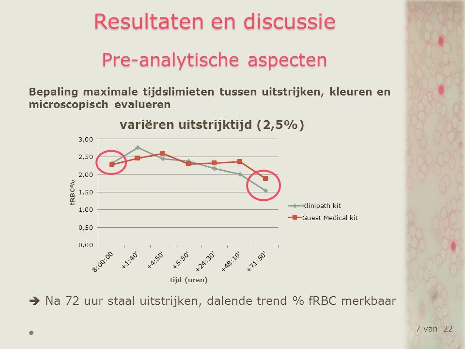 Resultaten en discussie Analytische aspecten Inter- persoonlijke variabiliteit bij microscopische telling Klinipath ® kitGuest Medical ® kit CV (%)SDCV (%)SD 0,5%17,680,098,340,04 5,0%16,430,7522,471,03 0,65%17,080,0910,010,05 0,0%0,00 0,1%26,150,0317,150,02 gemiddelde 15,470,1911,590,23 18 van 22