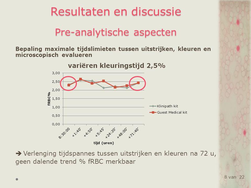 Resultaten en discussie Analytische aspecten Optimalisatie aanmaak en bewaring positief QC materiaal BCSH richtlijn: 1 % gespiked staal max 4 dagen bewaren (4°C) SZR: 2 % gespiked staal, 1 week bewaren frigo HHRM: 11 % gespiked staal, telkens vers aanmaken  SZR (CV<15 %), sluit beter aan met BCSH richtlijn positieve QC (HHRM) positieve QC (SZR) CV (%)SDCV (%)SD week 1 19,531,827,590,16 week 2 11,511,5113,310,27 19 van 22