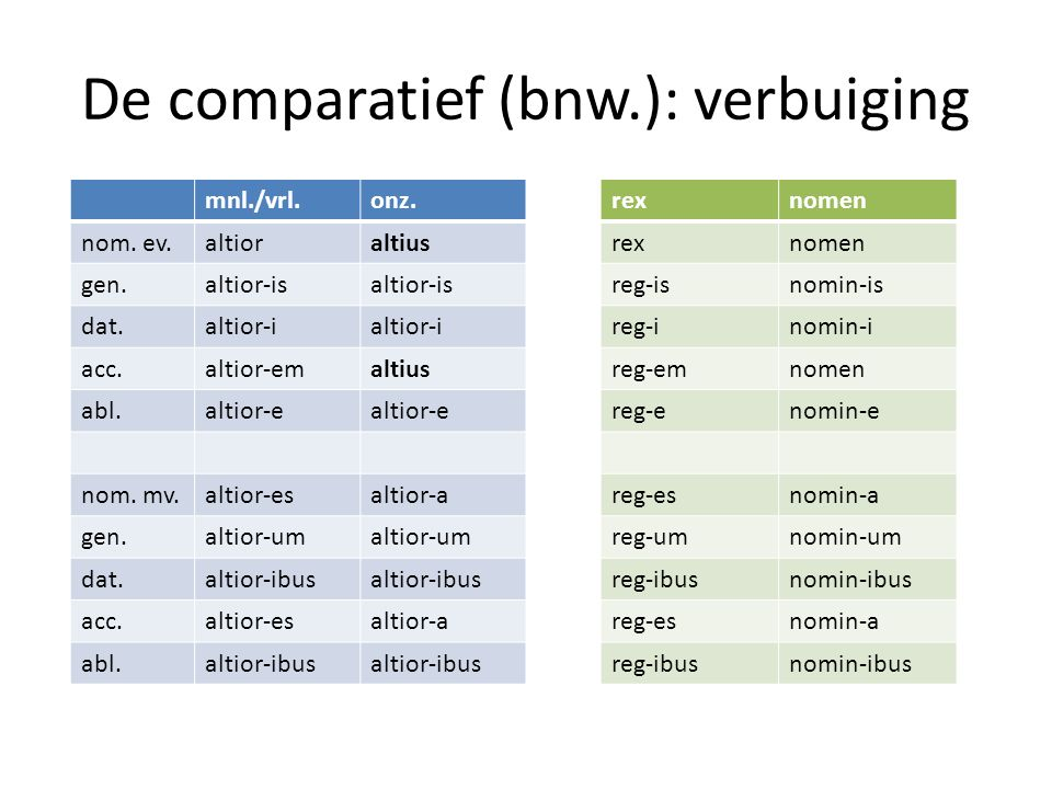 De comparatief (bnw.): verbuiging mnl./vrl.onz. nom.