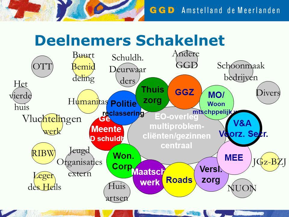 Deelnemers Schakelnet EO-overleg multiproblem- cliënten/gezinnen centraal Ge- Meente SD schuldh.