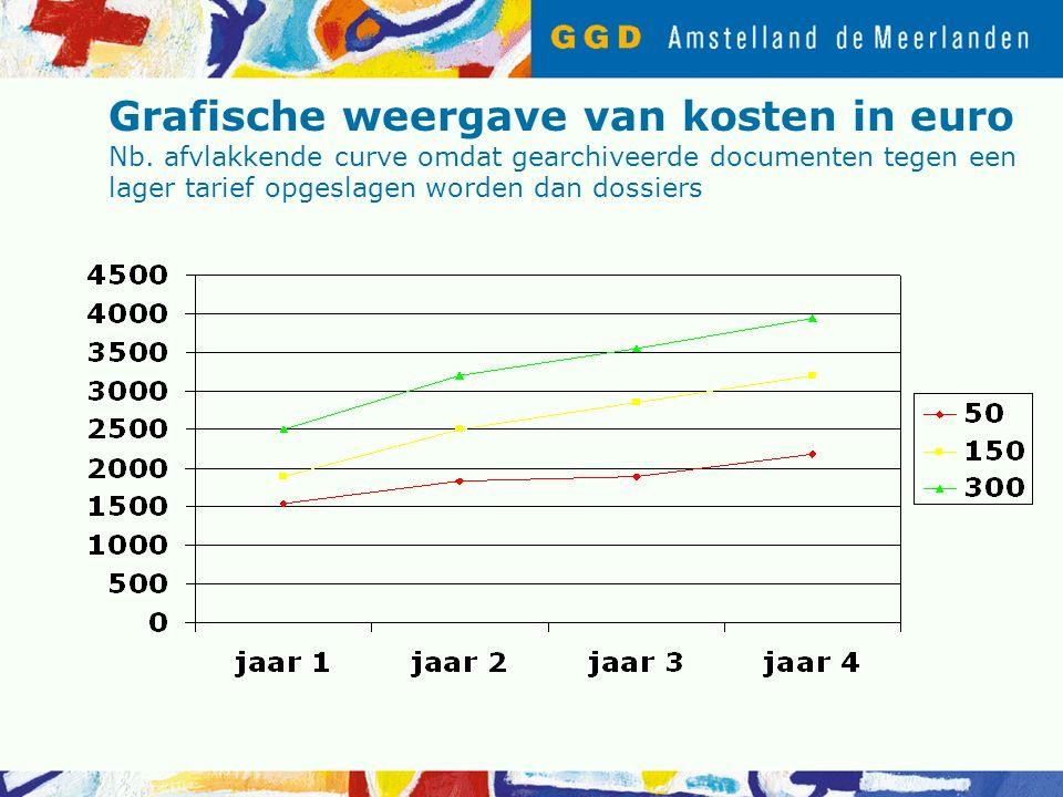 Grafische weergave van kosten in euro Nb.