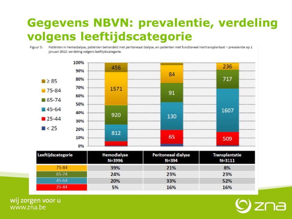 30 jaar PD in ZNA Gegevens NBVN: prevalentie, verdeling volgens leeftijdscategorie