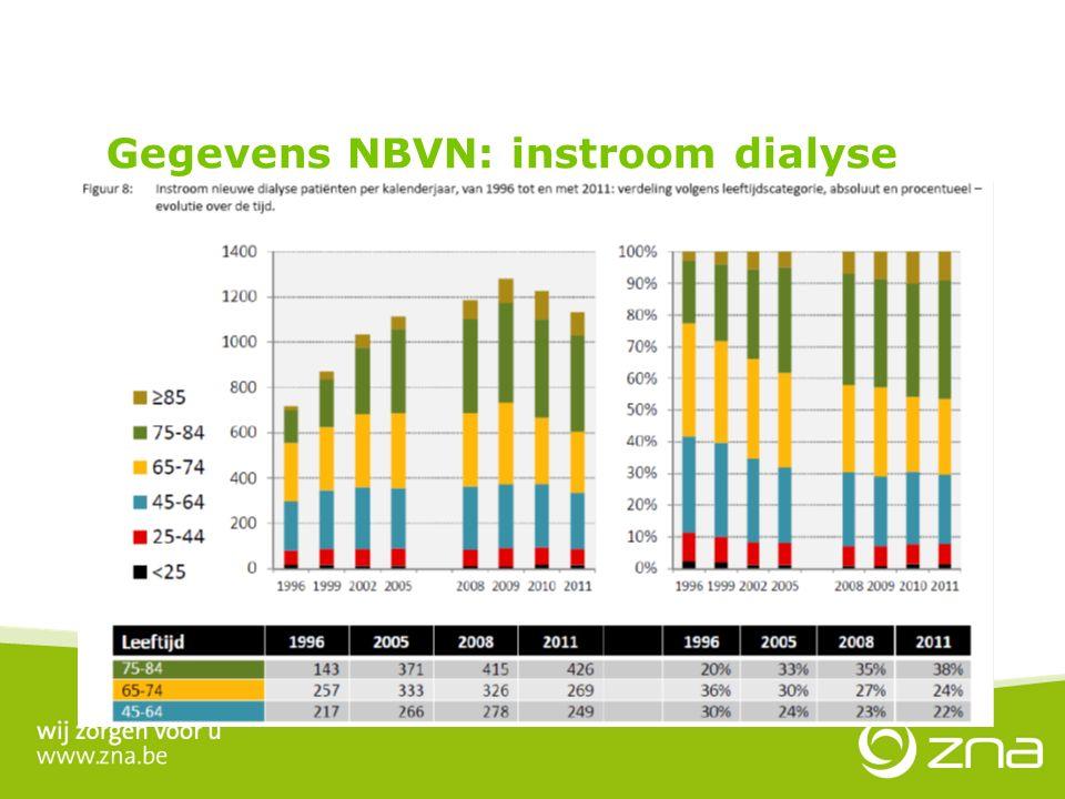 30 jaar PD in ZNA Gegevens NBVN: instroom dialyse