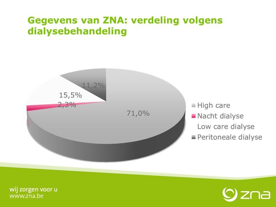 Gegevens van ZNA: verdeling volgens dialysebehandeling