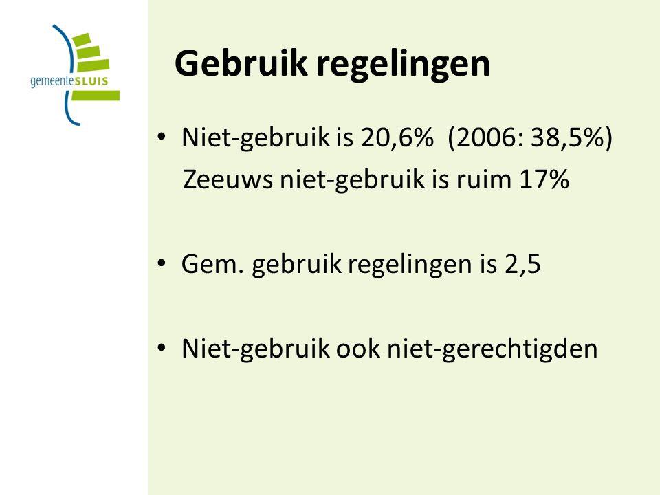 Gebruik regelingen Niet-gebruik is 20,6% (2006: 38,5%) Zeeuws niet-gebruik is ruim 17% Gem.