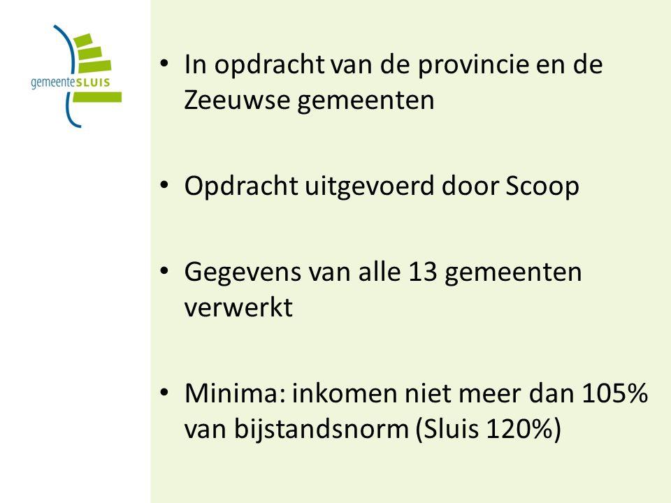 In opdracht van de provincie en de Zeeuwse gemeenten Opdracht uitgevoerd door Scoop Gegevens van alle 13 gemeenten verwerkt Minima: inkomen niet meer dan 105% van bijstandsnorm (Sluis 120%)