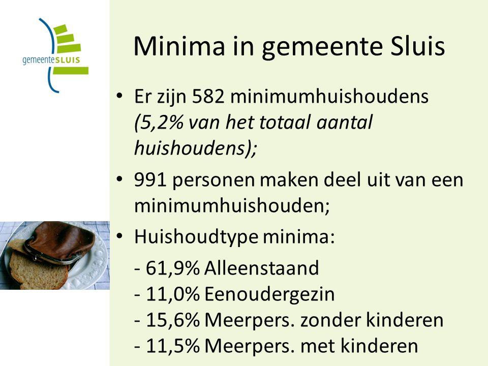 Minima in gemeente Sluis Er zijn 582 minimumhuishoudens (5,2% van het totaal aantal huishoudens); 991 personen maken deel uit van een minimumhuishouden; Huishoudtype minima: - 61,9% Alleenstaand - 11,0% Eenoudergezin - 15,6% Meerpers.