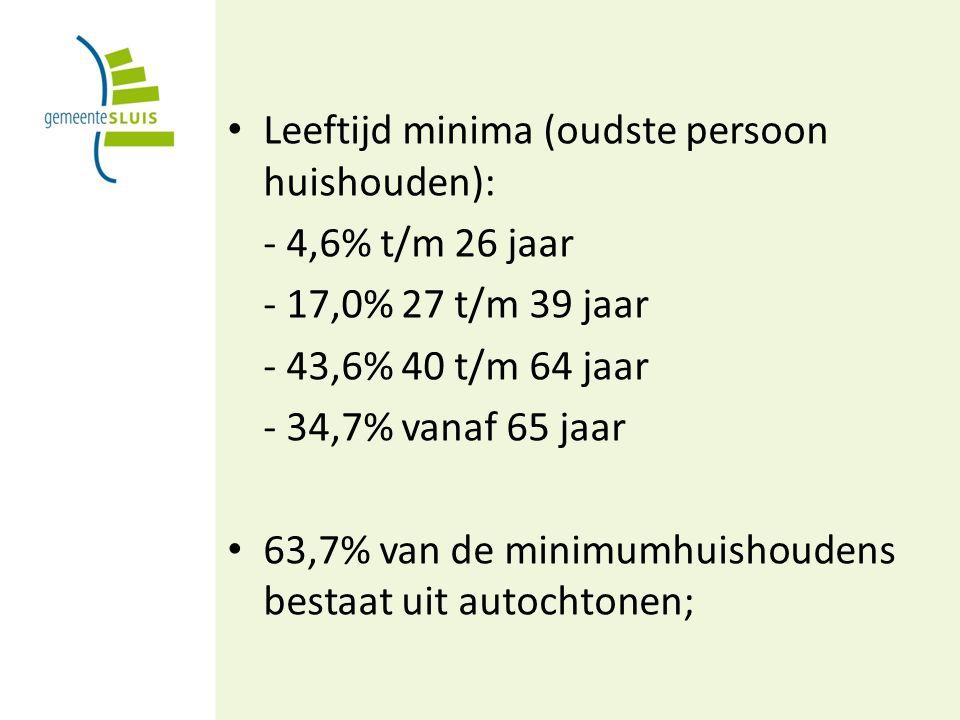 Leeftijd minima (oudste persoon huishouden): - 4,6% t/m 26 jaar - 17,0% 27 t/m 39 jaar - 43,6% 40 t/m 64 jaar - 34,7% vanaf 65 jaar 63,7% van de minimumhuishoudens bestaat uit autochtonen;