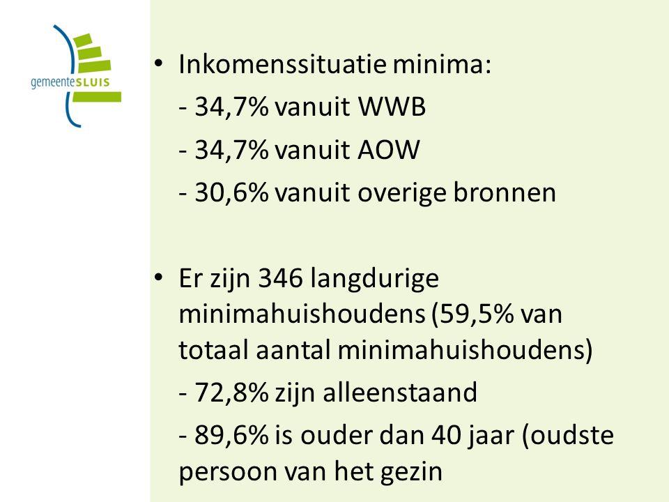 Inkomenssituatie minima: - 34,7% vanuit WWB - 34,7% vanuit AOW - 30,6% vanuit overige bronnen Er zijn 346 langdurige minimahuishoudens (59,5% van totaal aantal minimahuishoudens) - 72,8% zijn alleenstaand - 89,6% is ouder dan 40 jaar (oudste persoon van het gezin