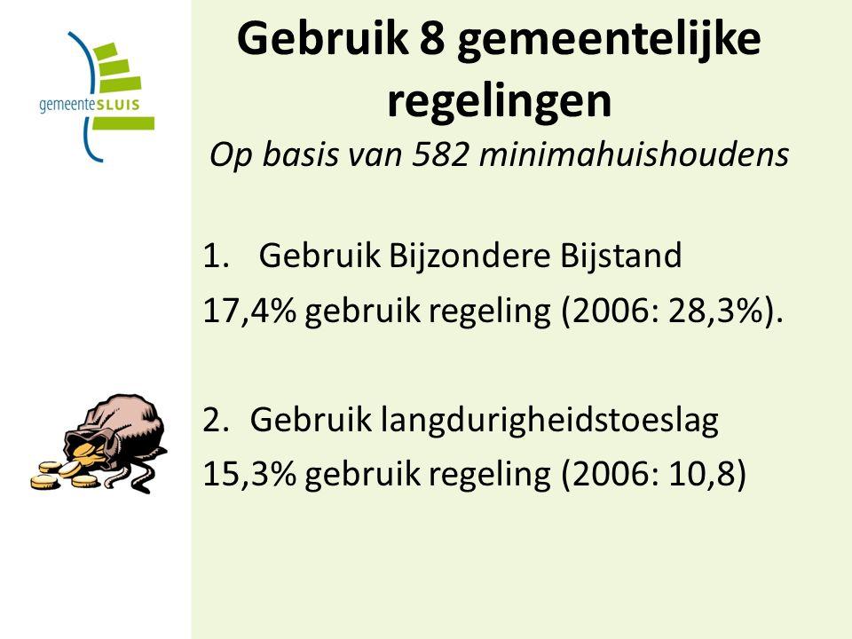 Gebruik 8 gemeentelijke regelingen Op basis van 582 minimahuishoudens 1.