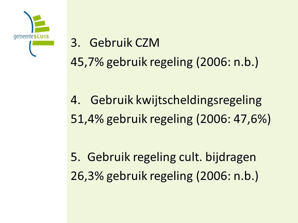 3. Gebruik CZM 45,7% gebruik regeling (2006: n.b.) 4.