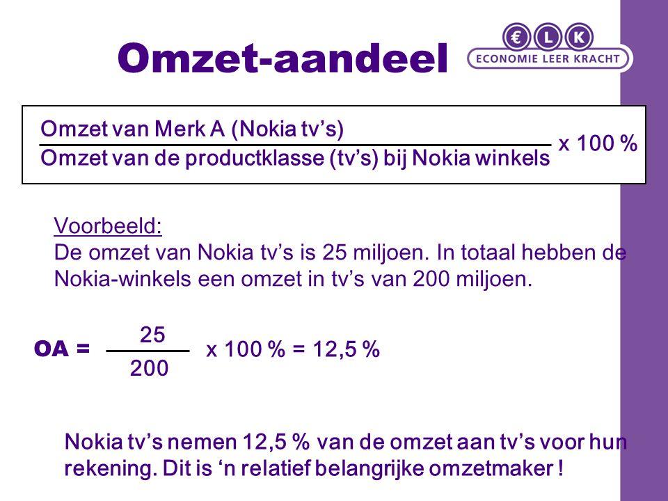 Markt-aandeel Geeft aan welk deel van de tv-markt Nokia tv's heeft veroverd.