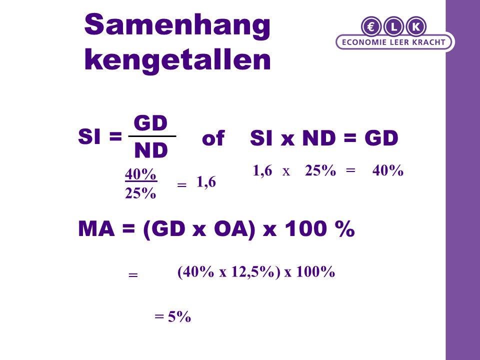 Samenhang kengetallen SI = GD ND of SI x ND = GD MA = (GD x OA) x 100 % 40% 25% = 1,6 x25%=40% = (40% x 12,5%) x 100% = 5%